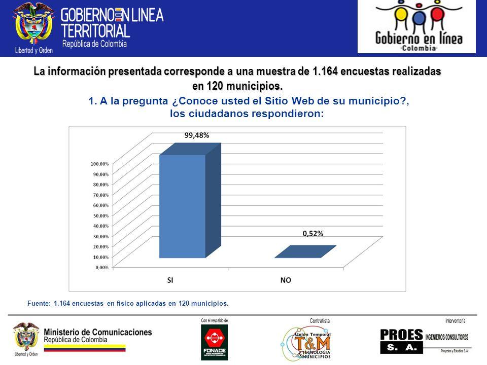 La información presentada corresponde a una muestra de 1.164 encuestas realizadas en 120 municipios.
