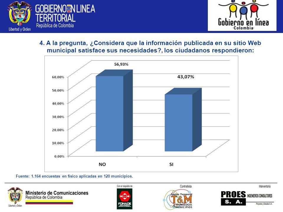 4. A la pregunta, ¿Considera que la información publicada en su sitio Web municipal satisface sus necesidades?, los ciudadanos respondieron: Fuente: 1