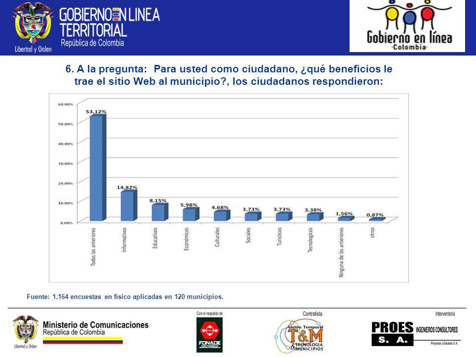 6. A la pregunta: Para usted como ciudadano, ¿qué beneficios le trae el sitio Web al municipio?, los ciudadanos respondieron: Fuente: 1.164 encuestas