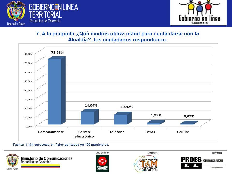 7. A la pregunta ¿Qué medios utiliza usted para contactarse con la Alcaldía?, los ciudadanos respondieron: Fuente: 1.164 encuestas en físico aplicadas
