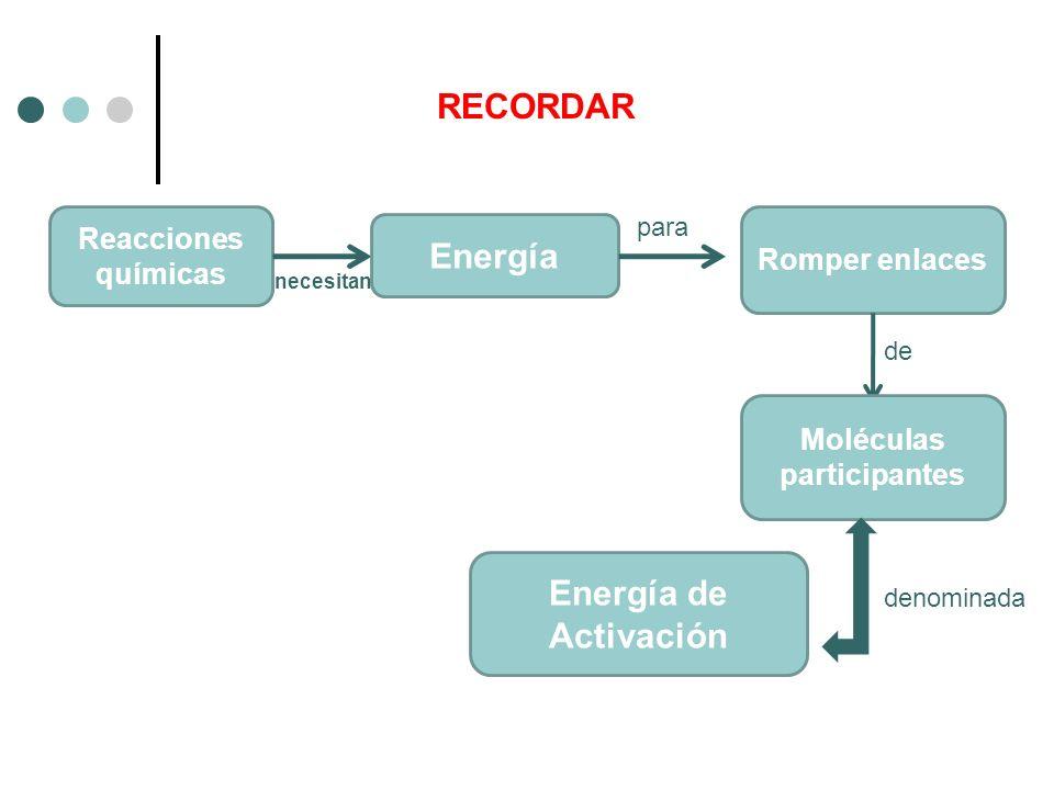 RECORDAR Reacciones químicas Energía Romper enlaces Moléculas participantes necesitan para de Energía de Activación denominada