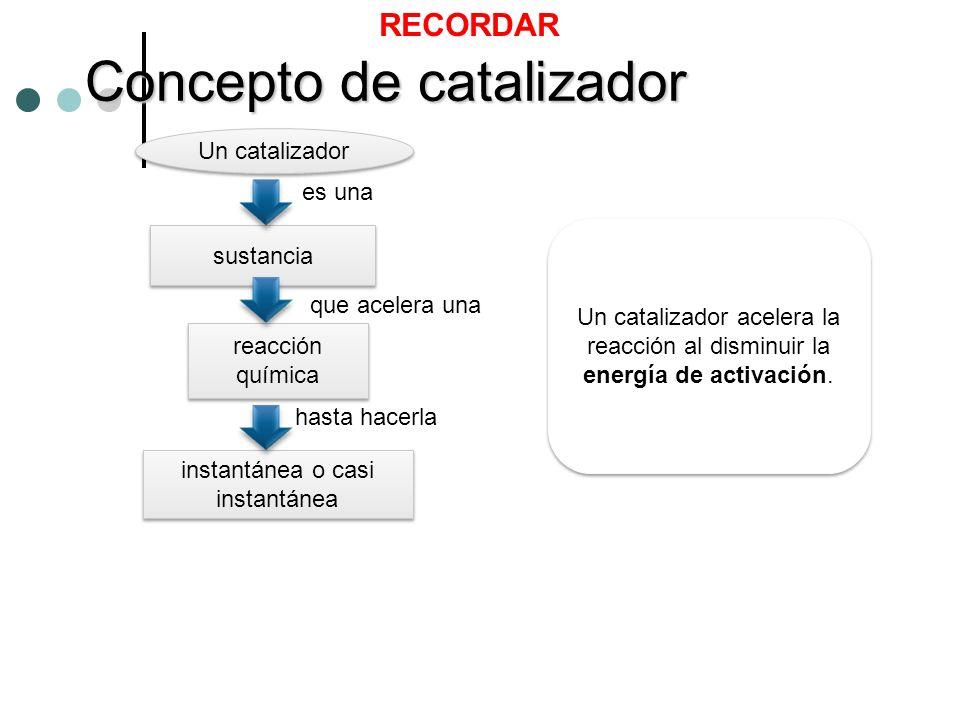 Concepto de catalizador Un catalizador sustancia es una que acelera una reacción química hasta hacerla instantánea o casi instantánea Un catalizador a