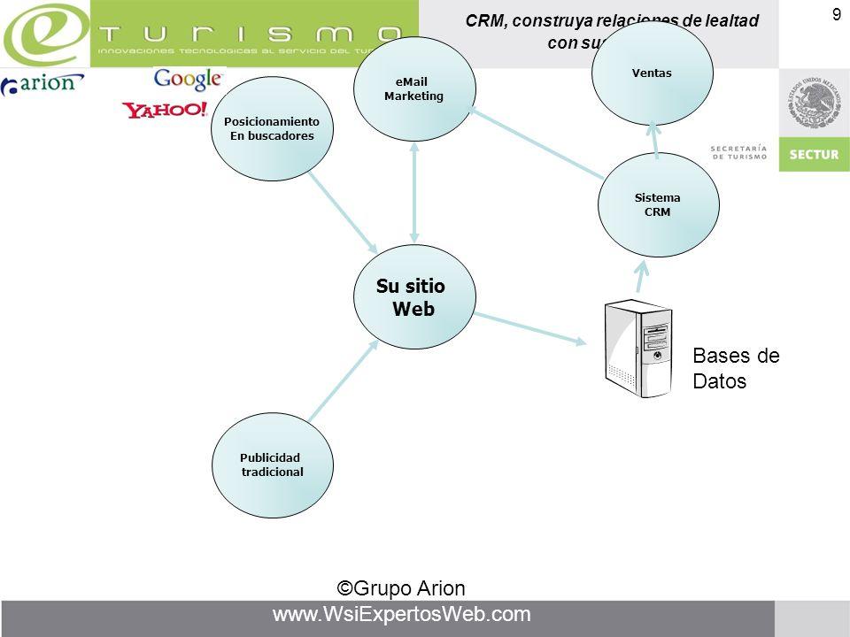 CRM, construya relaciones de lealtad con sus clientes ©Grupo Arion www.WsiExpertosWeb.com 9 Posicionamiento En buscadores Publicidad tradicional Siste