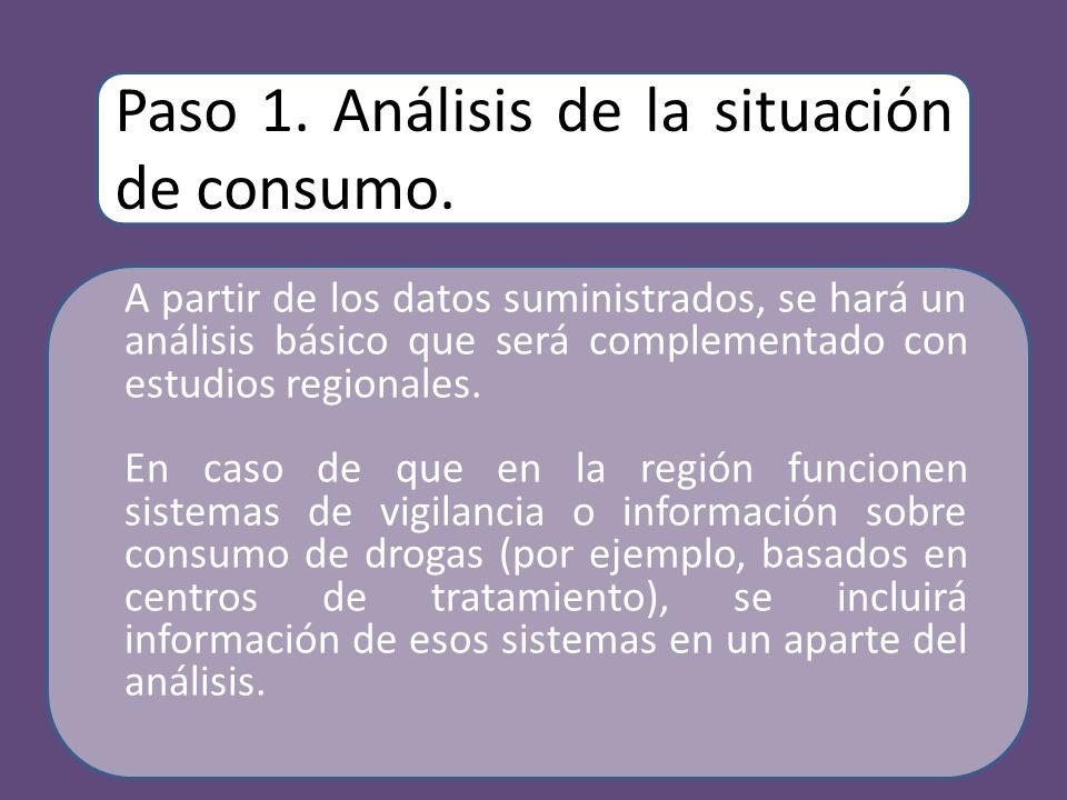 Paso 1. Análisis de la situación de consumo.