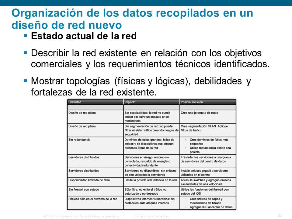 © 2006 Cisco Systems, Inc. Todos los derechos reservados.Información pública de Cisco 23 Organización de los datos recopilados en un diseño de red nue