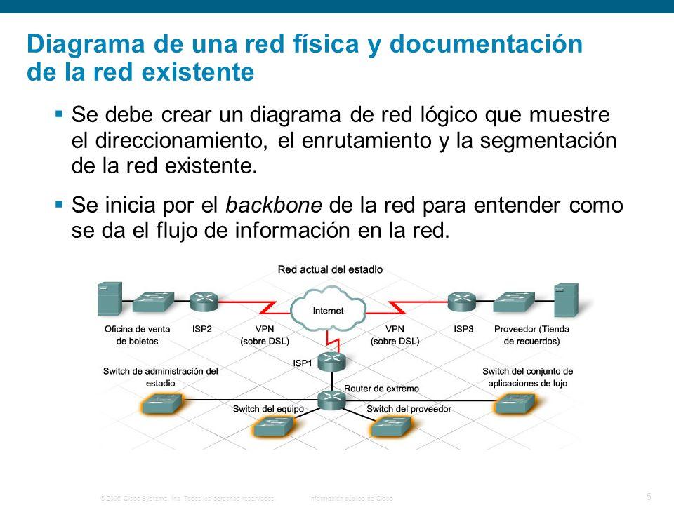 © 2006 Cisco Systems, Inc. Todos los derechos reservados.Información pública de Cisco 5 Diagrama de una red física y documentación de la red existente