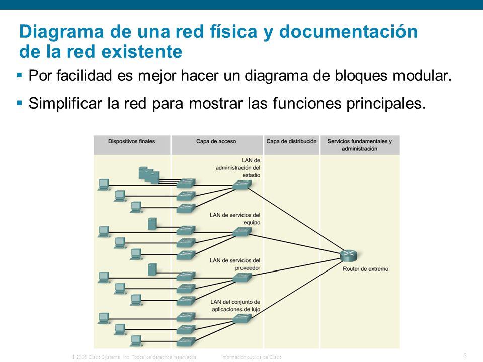 © 2006 Cisco Systems, Inc. Todos los derechos reservados.Información pública de Cisco 6 Diagrama de una red física y documentación de la red existente