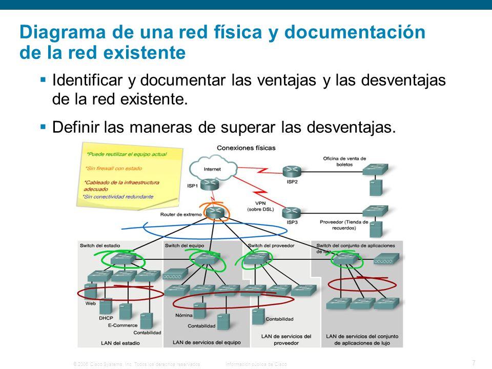 © 2006 Cisco Systems, Inc. Todos los derechos reservados.Información pública de Cisco 7 Diagrama de una red física y documentación de la red existente