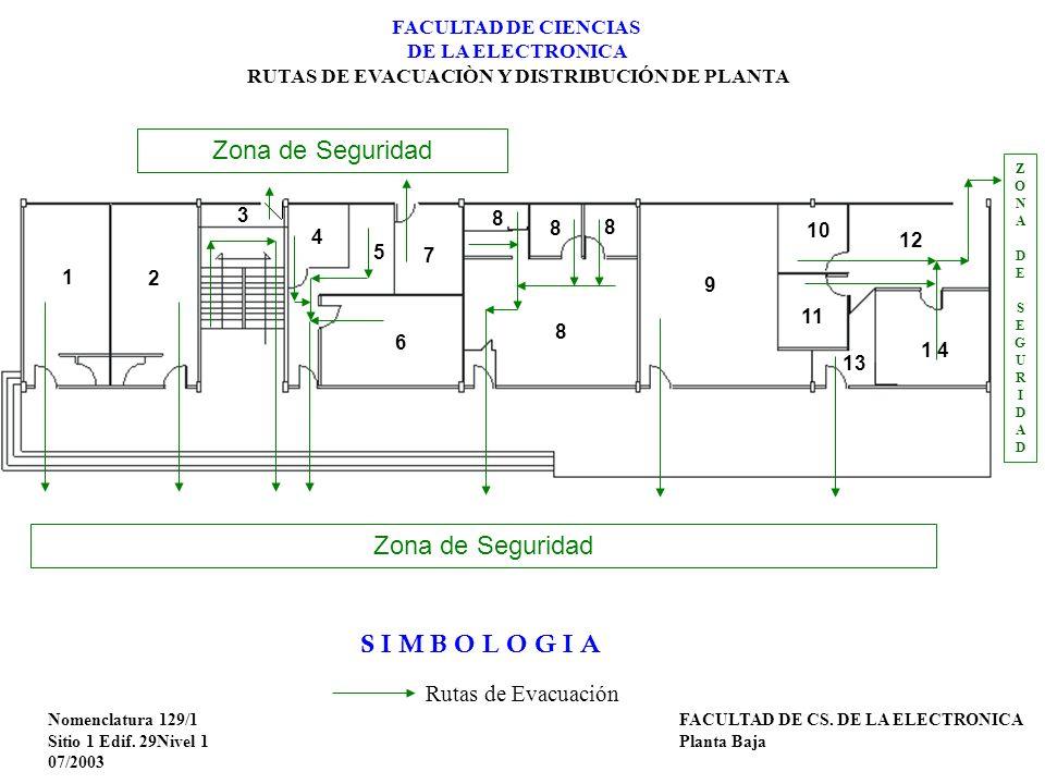 FACULTAD DE CIENCIAS DE LA ELECTRONICA RUTAS DE EVACUACIÒN Y DISTRIBUCIÓN DE PLANTA Nomenclatura 129/1 Sitio 1 Edif. 29Nivel 1 07/2003 FACULTAD DE CS.