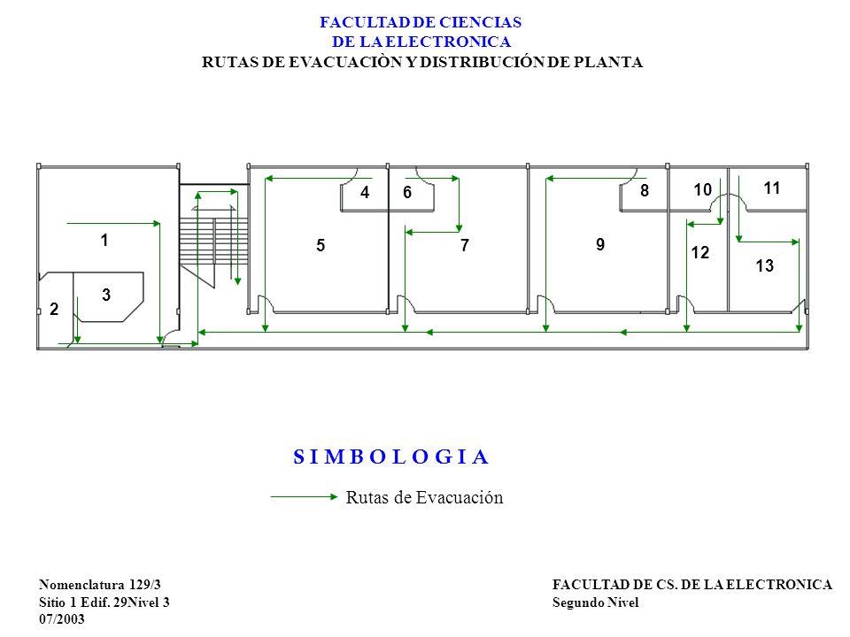Nomenclatura 129/3 Sitio 1 Edif. 29Nivel 3 07/2003 FACULTAD DE CS. DE LA ELECTRONICA Segundo Nivel FACULTAD DE CIENCIAS DE LA ELECTRONICA RUTAS DE EVA