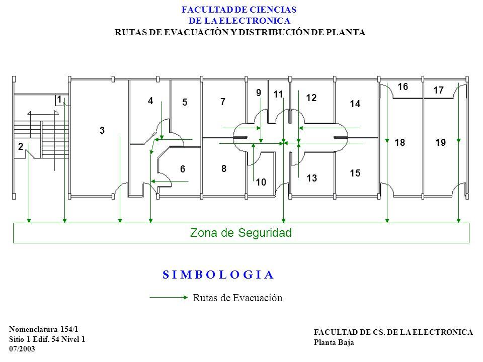 Nomenclatura 154/1 Sitio 1 Edif. 54 Nivel 1 07/2003 FACULTAD DE CS. DE LA ELECTRONICA Planta Baja S I M B O L O G I A Rutas de Evacuación FACULTAD DE