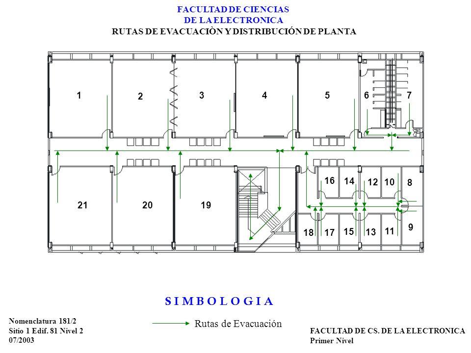 Nomenclatura 181/2 Sitio 1 Edif. 81 Nivel 2 07/2003 FACULTAD DE CS. DE LA ELECTRONICA Primer Nivel FACULTAD DE CIENCIAS DE LA ELECTRONICA RUTAS DE EVA