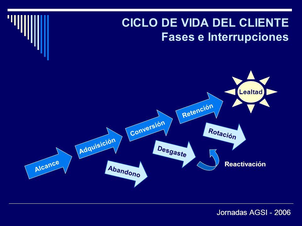 CICLO DE VIDA DEL CLIENTE Fases e Interrupciones Alcance Adquisición Conversión Retención Lealtad Abandono Desgaste Rotación Reactivación Jornadas AGSI - 2006
