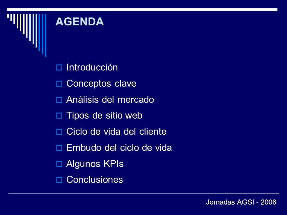 AGENDA Introducción Conceptos clave Análisis del mercado Tipos de sitio web Ciclo de vida del cliente Embudo del ciclo de vida Algunos KPIs Conclusiones Jornadas AGSI - 2006