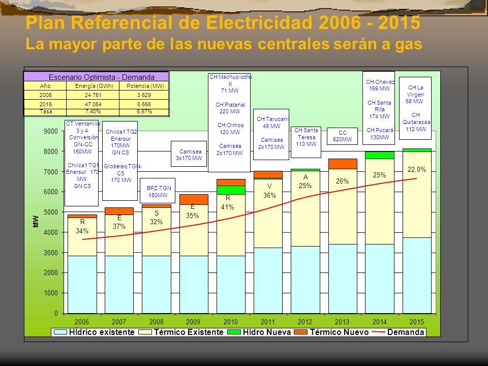 Plan Referencial de Electricidad 2006 - 2015 La mayor parte de las nuevas centrales serán a gas R 34% E 37% S 32% E 35% R 41% V 36% A 25% 26% 25% 22,0