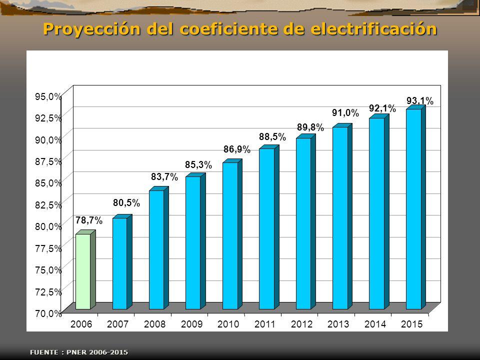 Proyección del coeficiente de electrificación FUENTE : PNER 2006-2015 78,7% 80,5% 83,7% 85,3% 86,9% 88,5% 89,8% 91,0% 92,1% 93,1% 70,0% 72,5% 75,0% 77