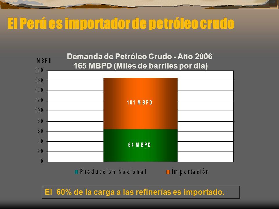 El Perú es importador de petróleo crudo Demanda de Petróleo Crudo - Año 2006 165 MBPD (Miles de barriles por día) El 60% de la carga a las refinerías