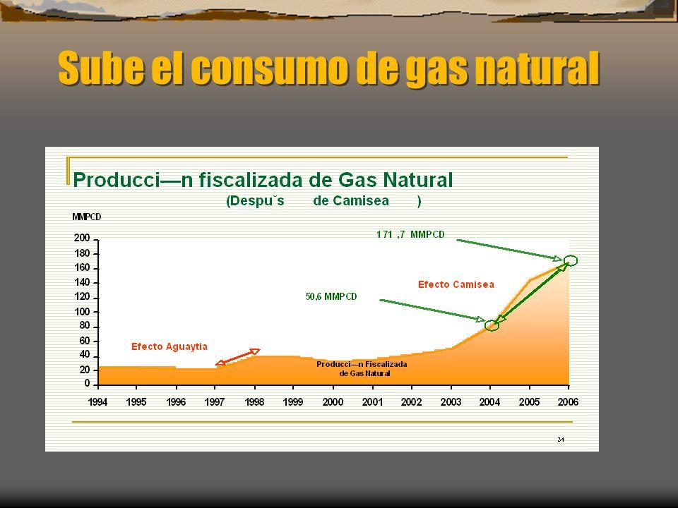Sube el consumo de gas natural