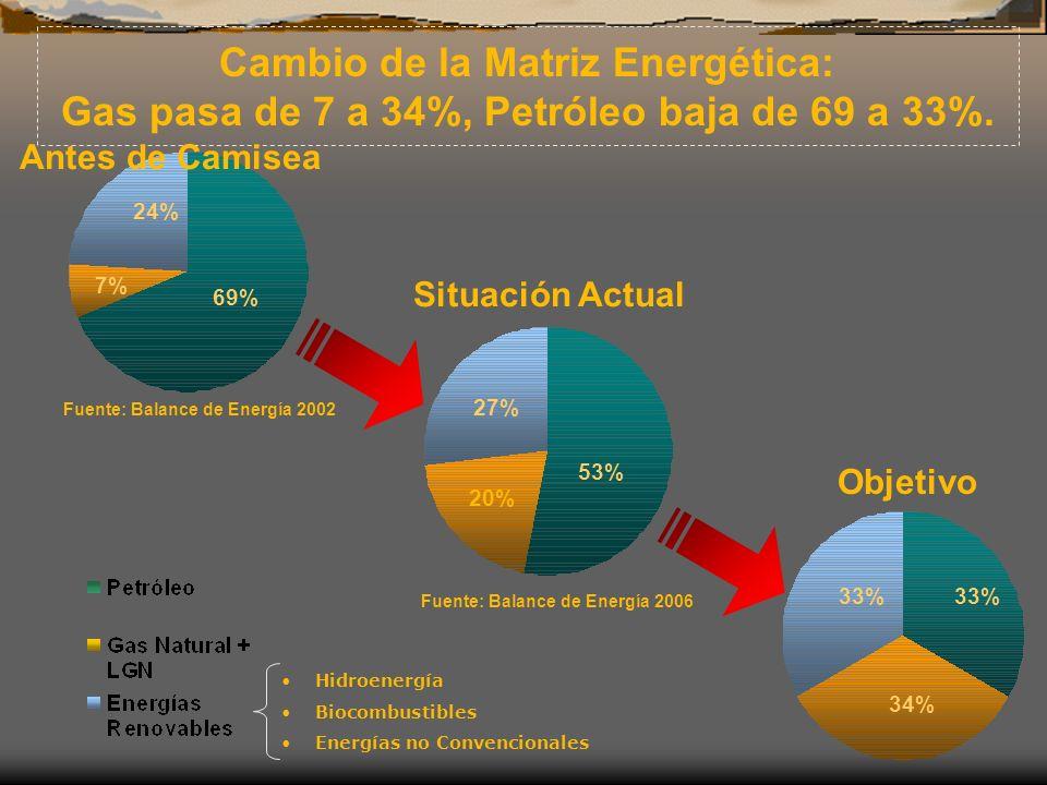 Situación Actual Cambio de la Matriz Energética: Gas pasa de 7 a 34%, Petróleo baja de 69 a 33%. Objetivo Hidroenergía Biocombustibles Energías no Con