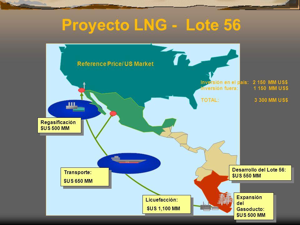 Reference Price/ US Market LNG Transporte: $US 650 MM Transporte: $US 650 MM Regasificación $US 500 MM Licuefacción: $US 1,100 MM Licuefacción: $US 1,