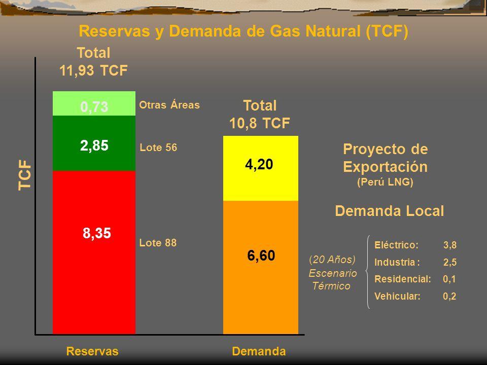 Lote 56 Proyecto de Exportación (Perú LNG) 2,85 8,35 6,60 4,20 Lote 88 TCF Reservas y Demanda de Gas Natural (TCF) Demanda Local (20 Años) Escenario T