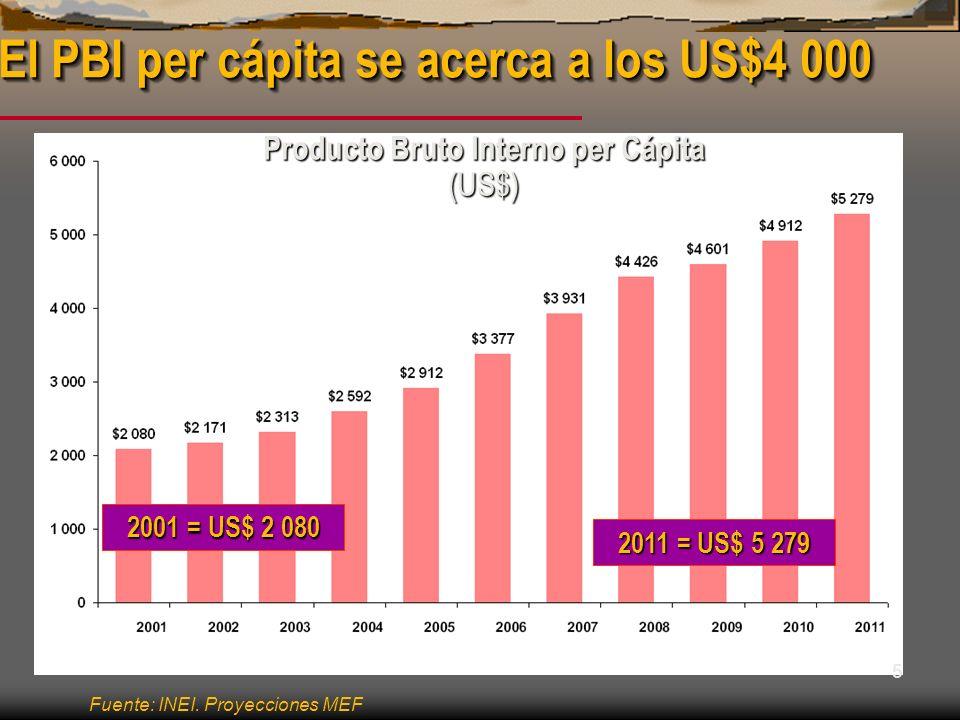 5 El PBI per cápita se acerca a los US$4 000 Producto Bruto Interno per Cápita (US$) 2011 = US$ 5 279 2001 = US$ 2 080 Fuente: INEI. Proyecciones MEF