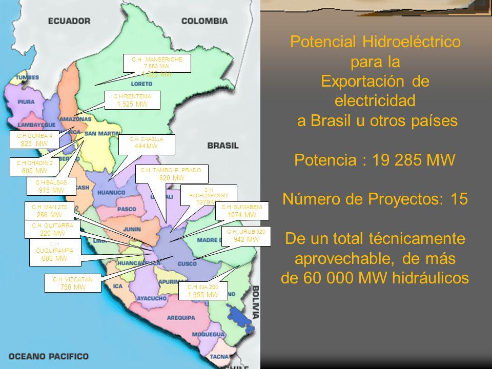 C.H RENTEMA 1,525 MW C.H MANSERICHE 7,550 MW 1,525 MW C.H INA 200 1,355 MW C.H URUB 320 942 MW C.H CUMBA 4 825 MW C.H CHADIN 2 600 MW C.H BALSAS 915 M
