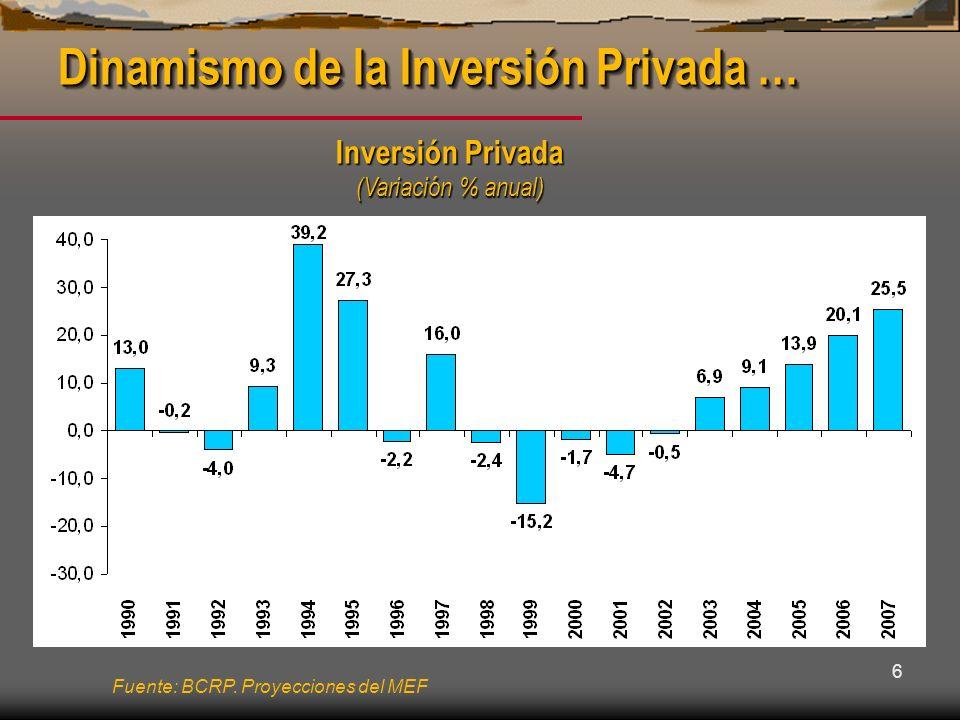 6 Inversión Privada (Variación % anual) Dinamismo de la Inversión Privada … Fuente: BCRP. Proyecciones del MEF