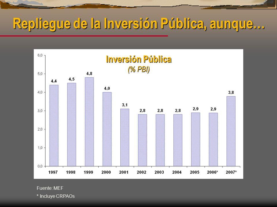 Repliegue de la Inversión Pública, aunque… Inversión Pública (% PBI) Fuente: MEF * Incluye CRPAOs