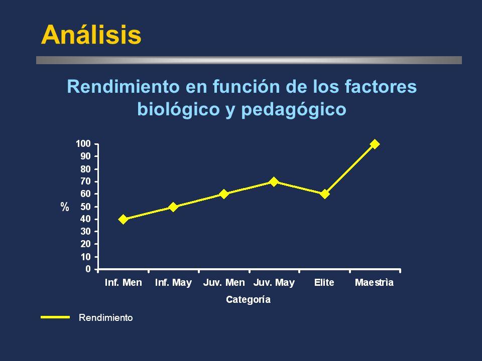 Análisis Rendimiento en función de los factores biológico y pedagógico Rendimiento