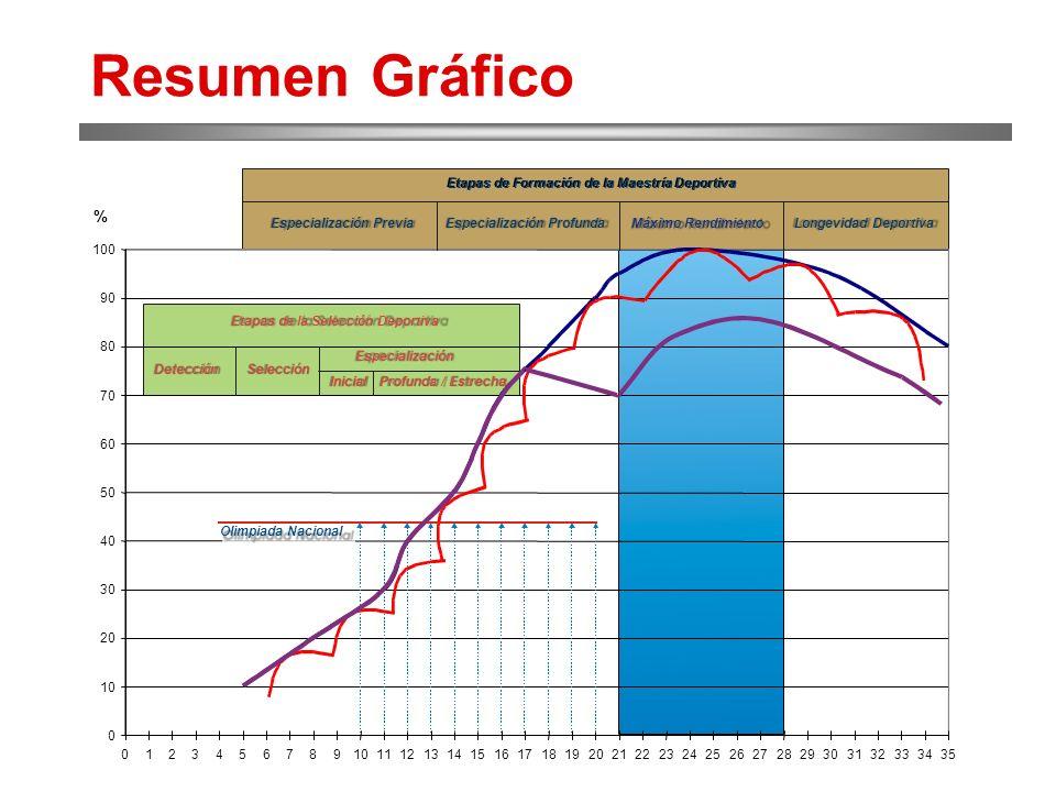 Resumen Gráfico
