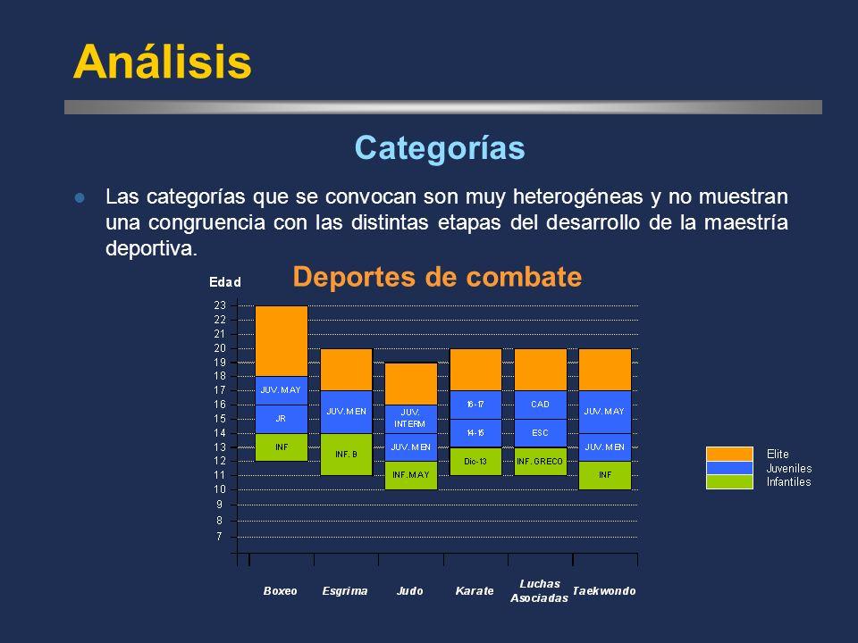Análisis Las categorías que se convocan son muy heterogéneas y no muestran una congruencia con las distintas etapas del desarrollo de la maestría deportiva.