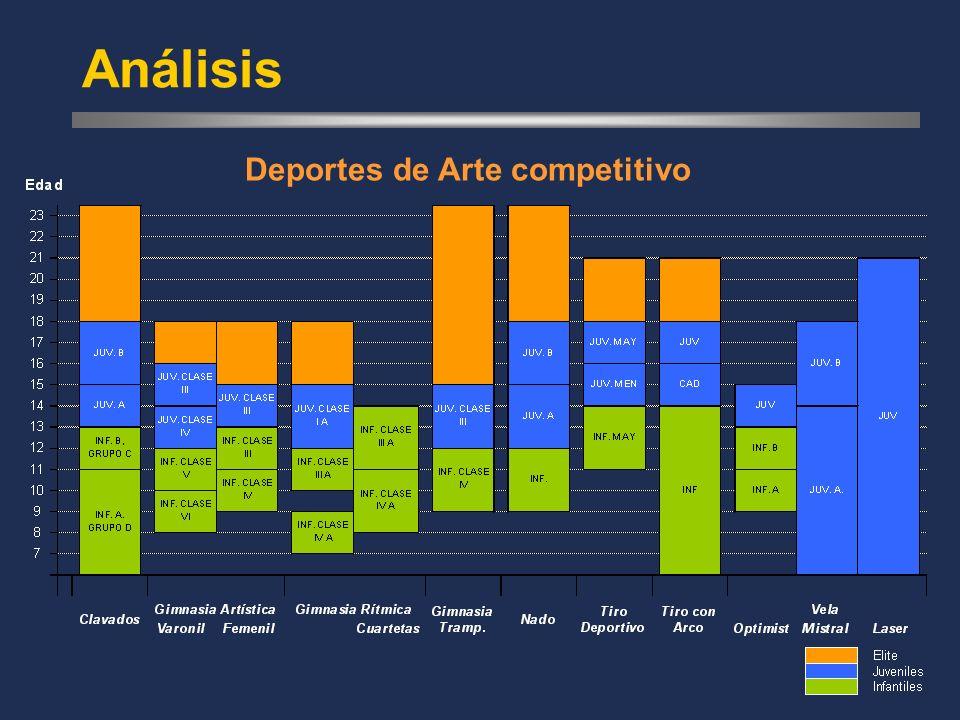 Análisis Deportes de Arte competitivo