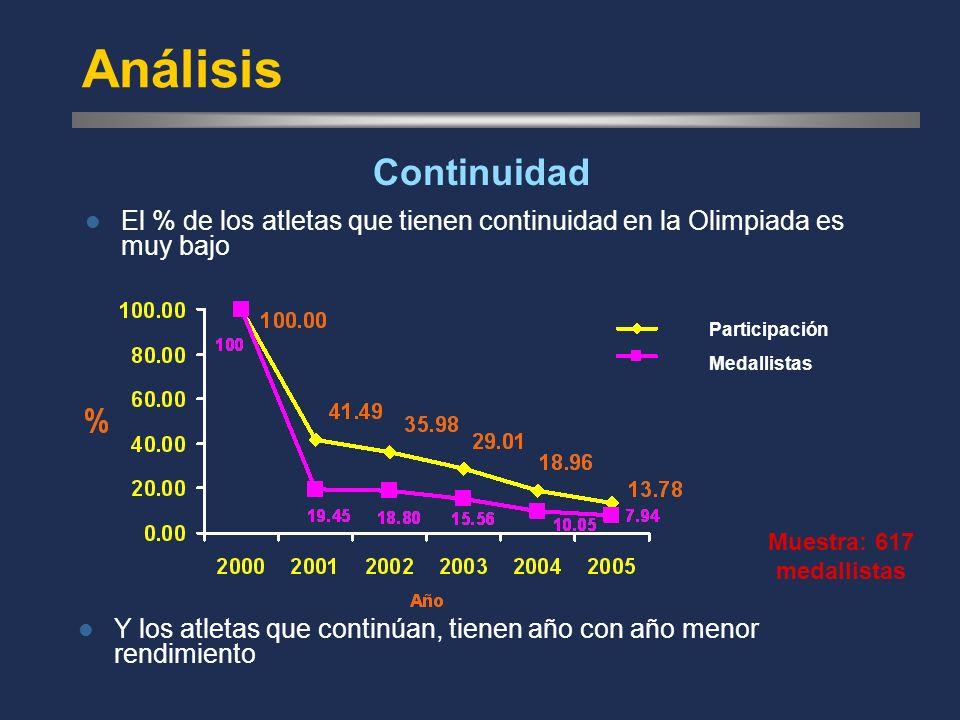 Análisis El % de los atletas que tienen continuidad en la Olimpiada es muy bajo Continuidad Participación Medallistas Y los atletas que continúan, tienen año con año menor rendimiento Muestra: 617 medallistas