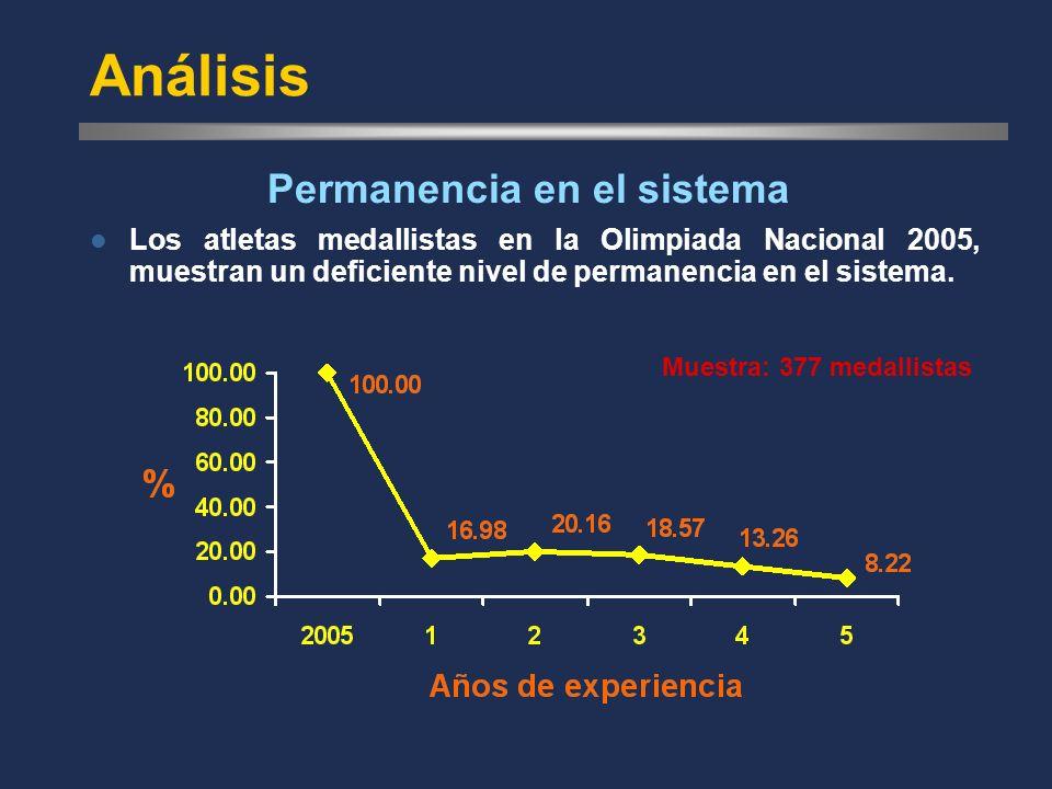 Análisis Los atletas medallistas en la Olimpiada Nacional 2005, muestran un deficiente nivel de permanencia en el sistema.