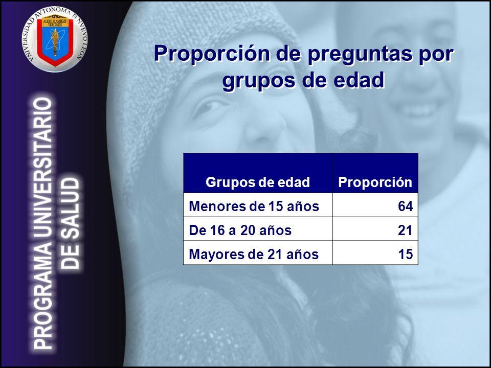 Proporción de preguntas por grupos de edad Proporción de preguntas por grupos de edad Grupos de edadProporción Menores de 15 años64 De 16 a 20 años21 Mayores de 21 años15
