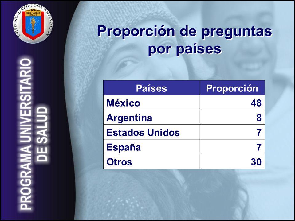 Proporción de preguntas por países Proporción de preguntas por países PaísesProporción México48 Argentina8 Estados Unidos7 España7 Otros30