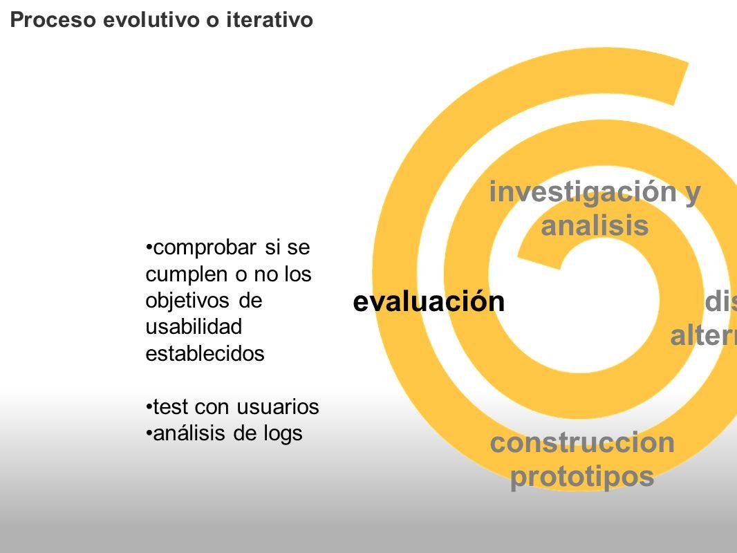 investigación y analisis diseño alternativas construccion prototipos evaluación Proceso evolutivo o iterativo comprobar si se cumplen o no los objetiv