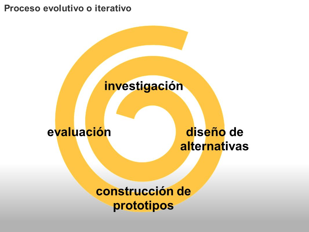 investigación diseño de alternativas construcción de prototipos evaluación Proceso evolutivo o iterativo relevamiento de usuarios, contextos y tareas análisis determinación de criterios de diseño y objetivos de usabilidad
