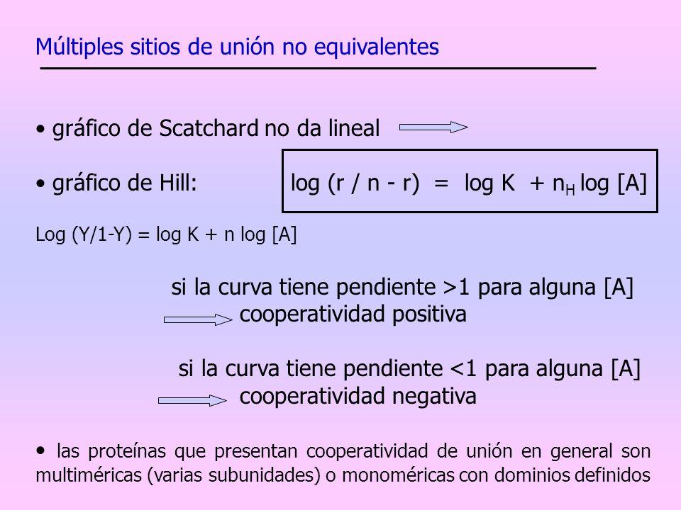 Múltiples sitios de unión no equivalentes gráfico de Scatchard no da lineal gráfico de Hill: log (r / n - r) = log K + n H log [A] Log (Y/1-Y) = log K