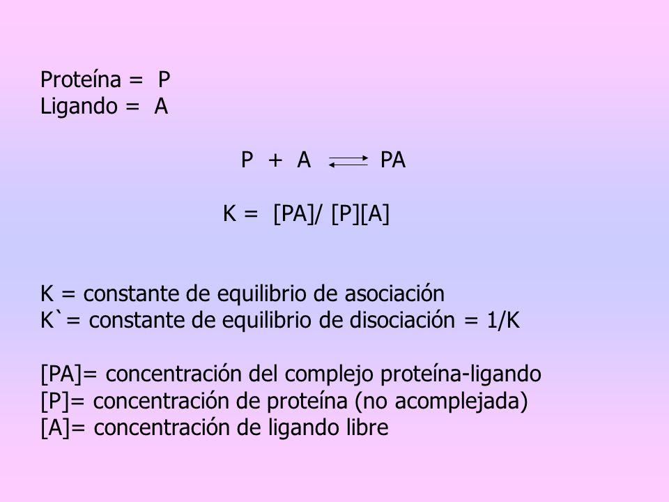 Proteína = P Ligando = A P + A PA K = [PA]/ [P][A] K = constante de equilibrio de asociación K`= constante de equilibrio de disociación = 1/K [PA]= co