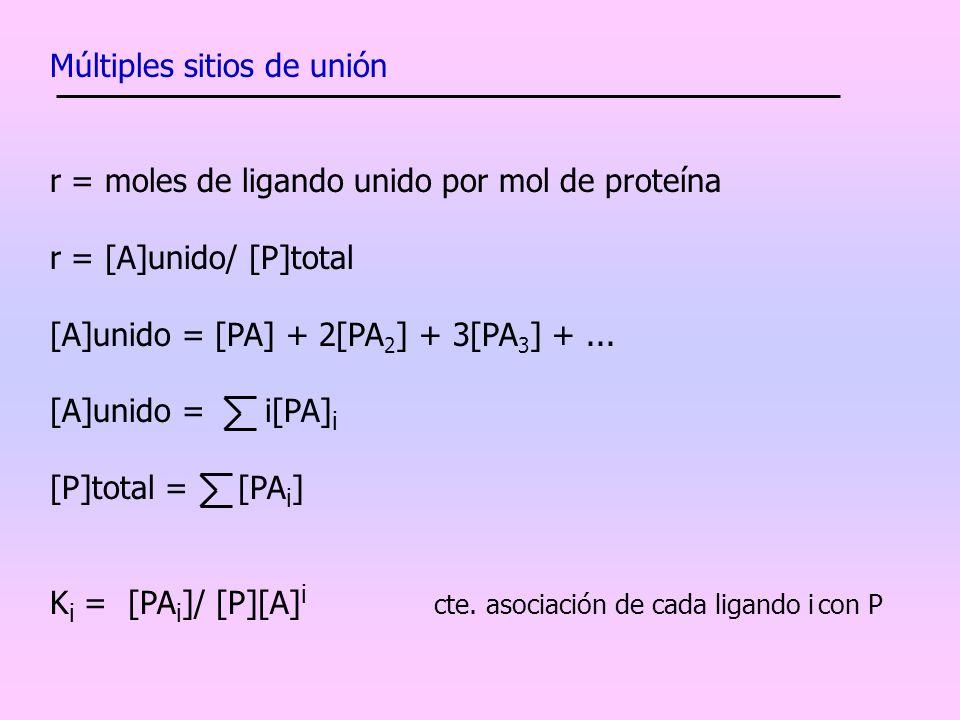 Múltiples sitios de unión r = moles de ligando unido por mol de proteína r = [A]unido/ [P]total [A]unido = [PA] + 2[PA 2 ] + 3[PA 3 ] +... [A]unido =