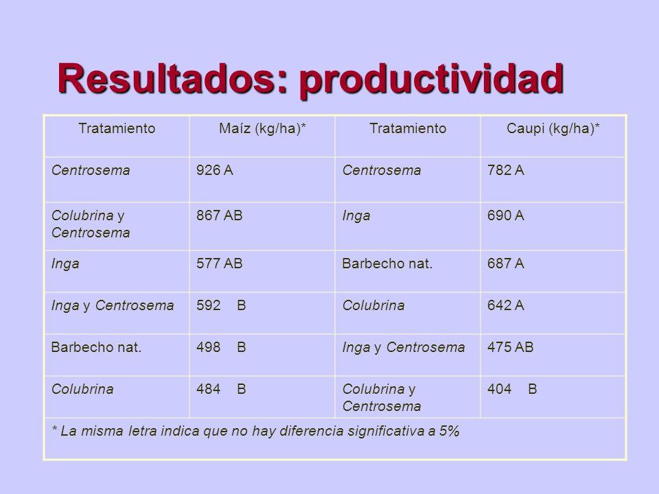 Resultados: productividad TratamientoMaíz (kg/ha)*TratamientoCaupi (kg/ha)* Centrosema926 ACentrosema782 A Colubrina y Centrosema 867 ABInga690 A Inga
