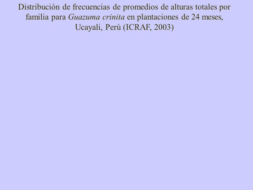 Distribución de frecuencias de promedios de alturas totales por familia para Guazuma crinita en plantaciones de 24 meses, Ucayali, Perú (ICRAF, 2003)