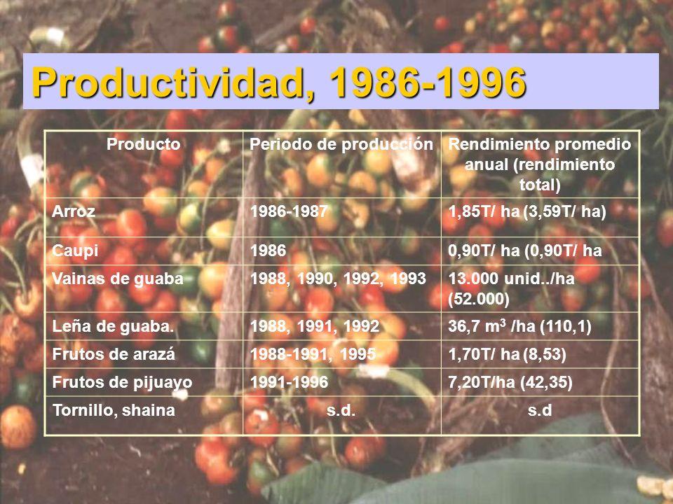 Productividad, 1986-1996 ProductoPeriodo de producciónRendimiento promedio anual (rendimiento total) Arroz1986-19871,85T/ ha (3,59T/ ha) Caupi19860,90