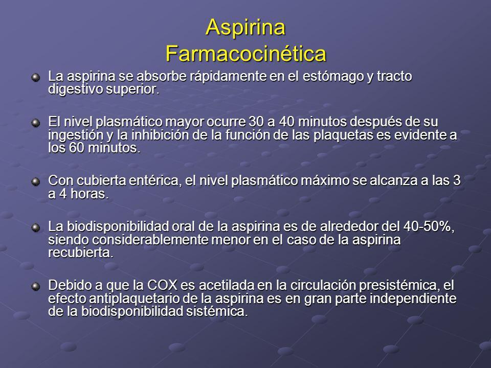 Aspirina Farmacocinética La aspirina se absorbe rápidamente en el estómago y tracto digestivo superior. El nivel plasmático mayor ocurre 30 a 40 minut