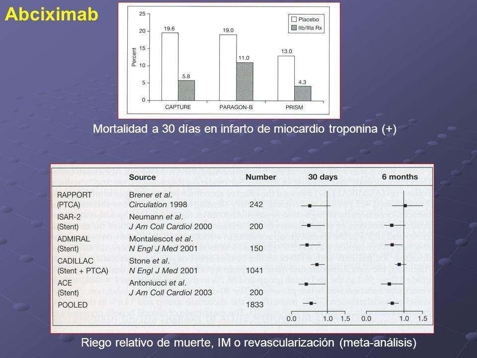 Mortalidad a 30 días en infarto de miocardio troponina (+) Riego relativo de muerte, IM o revascularización (meta-análisis) Abciximab
