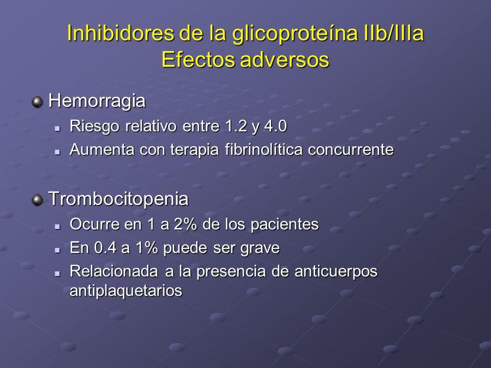 Inhibidores de la glicoproteína IIb/IIIa Efectos adversos Hemorragia Riesgo relativo entre 1.2 y 4.0 Riesgo relativo entre 1.2 y 4.0 Aumenta con terap