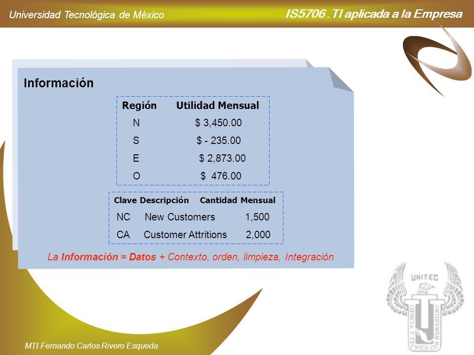 IS5706.TI aplicada a la Empresa Universidad Tecnológica de México MTI Fernando Carlos Rivero Esqueda Datos N 3,450 S - 235 E 2,873 O 476 NC 1,500 CA 2