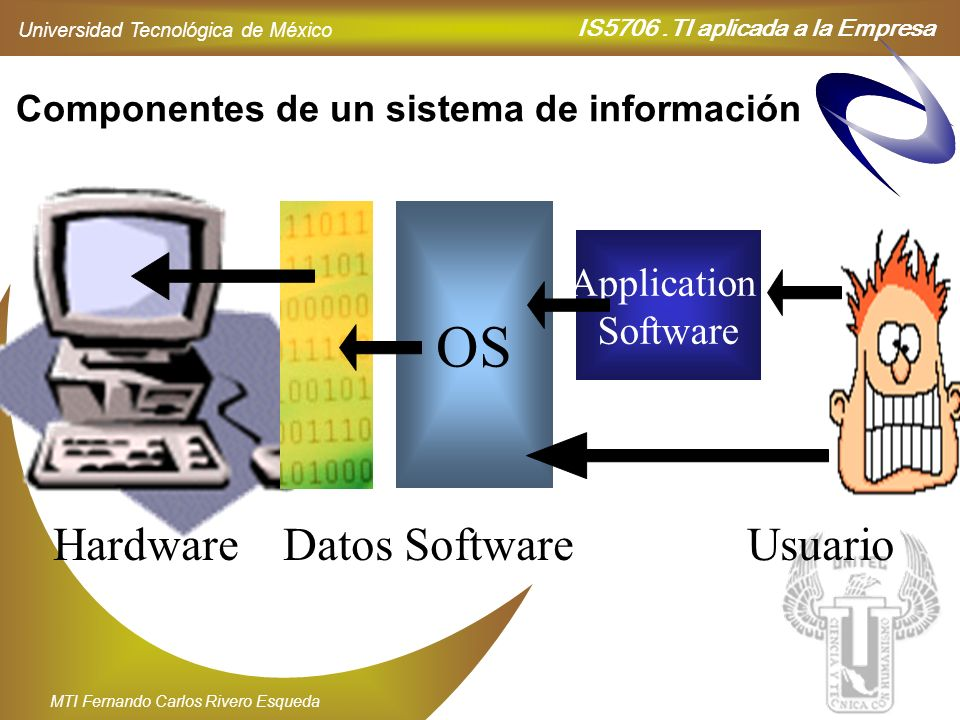 IS5706.TI aplicada a la Empresa Universidad Tecnológica de México MTI Fernando Carlos Rivero Esqueda OS Application Software Componentes de un sistema